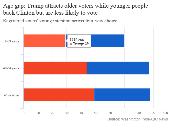 Age gap Trump attracts older voters while younger people back Clinton but are less likely to vote.png
